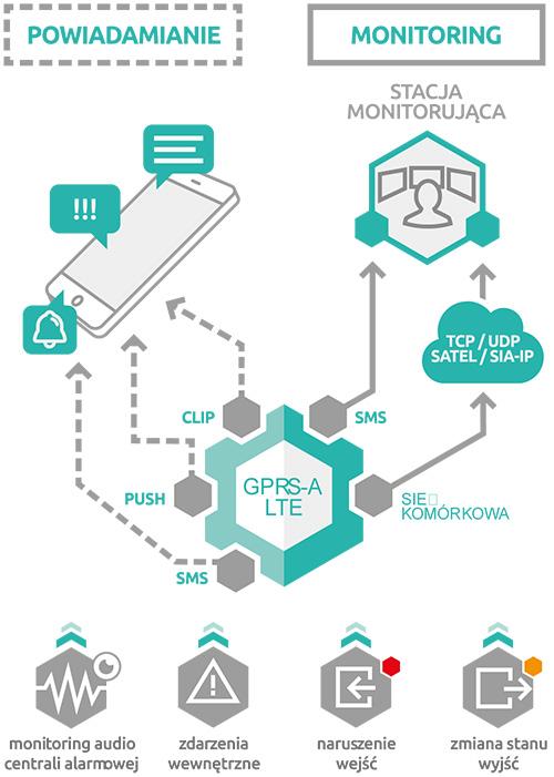 GPRS-A LTE - Monitoring zdarzeń i powiadomienia.