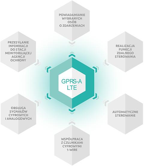 GPRS-A LTE - Pełna elastyczność.