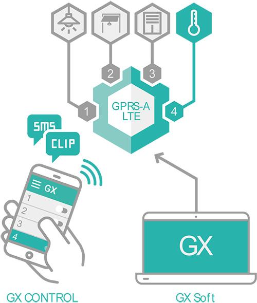 GPRS-A LTE - Zdalne sterowanie.