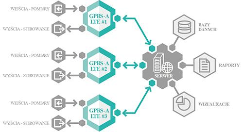 GPRS-A LTE - Współpraca z urządzeniami m.in. detekcyjnymi i pomiarowymi.