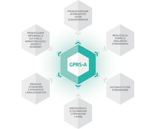 GPRS-A - Pełna elastyczność.