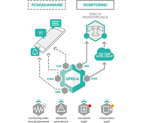 GPRS-A - Monitoring zdarzeń i powiadomienia.