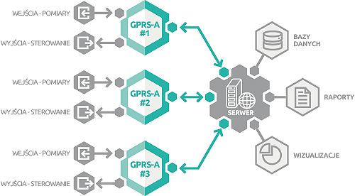 GPRS-A - Współpraca z urządzeniami m.in. detekcyjnymi i pomiarowymi.
