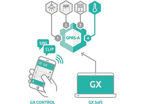 GPRS-A - Zdalne sterowanie.