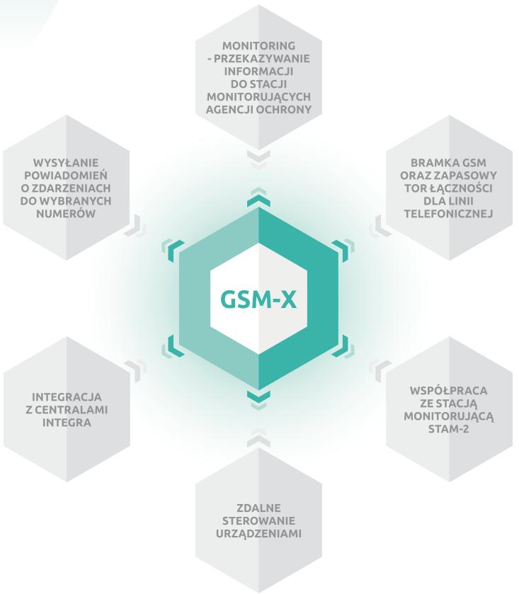 GSM-X - Uniwersalny moduł komunikacyjny.