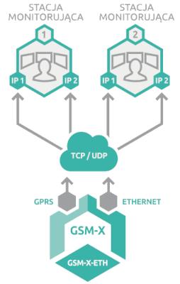 Dual Path Reporting realizowany przez  GSM-X + GSM-X-ETH.