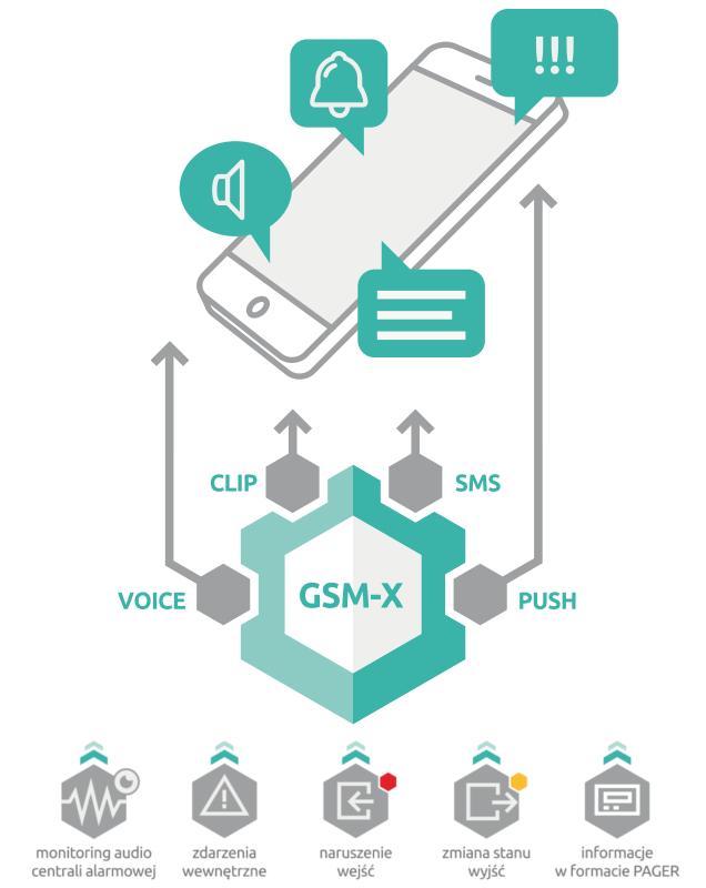 GSM-X - Skuteczne powiadamianie.