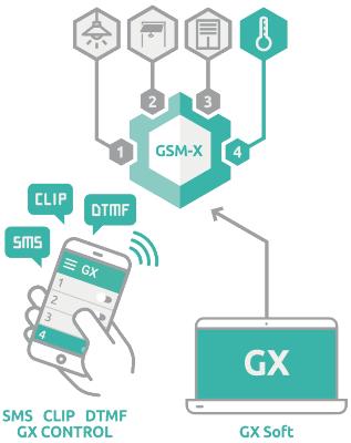 GSM-X - Zdalne sterowanie  wyjściami.