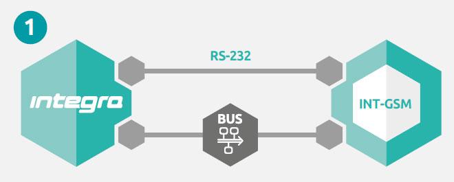 INTGSM Instalacja przez RS-232