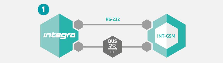 Połączenie przez port RS-232