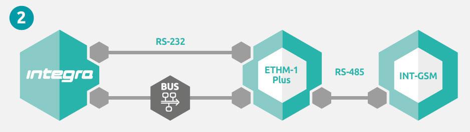 INT_GSM Instalacja przez ETHM-1 Plus