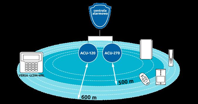 Zasięg modułu ACU270