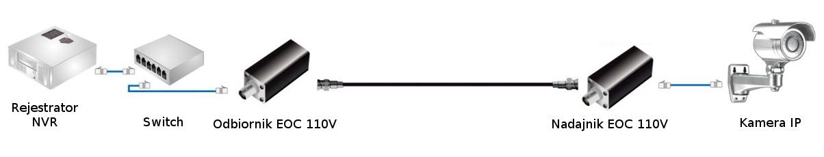 Schemat przykładowego wykorzystanie konwertera EOC 110V