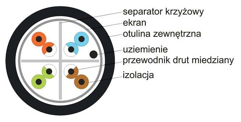 Przekrój przewodu F/UTP Solarix SXKD-6-FTP-PE