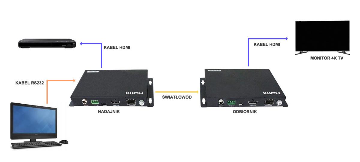 Przykładowy schemat wykorzystania konwertera HDMI na światłowód.