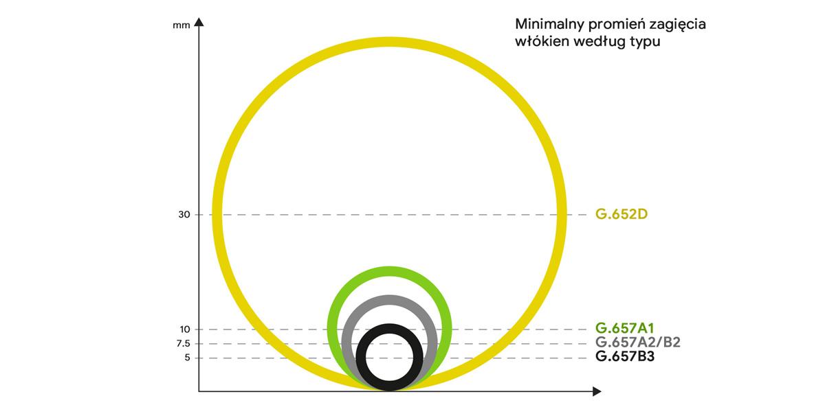 Wykres gięcia pigtaila optycznego SM SC/UPC