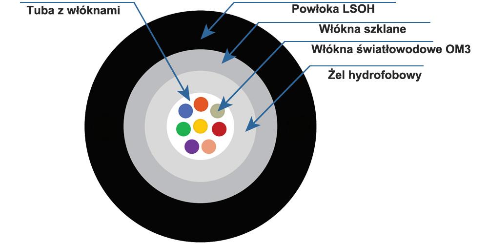 Budowa kabla światłowodowego OM3.