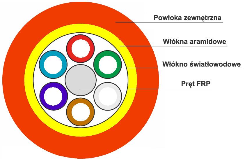 Budowa kabla światłowodowego ZW-NOTKSd flex.