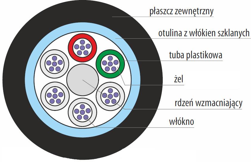 Budowa kabla światłowodowego Z-NOTKtsdDb.