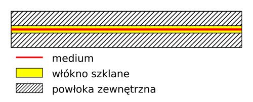 Przepływ strumienia świetlnego w światłowodzie jednomodowym.