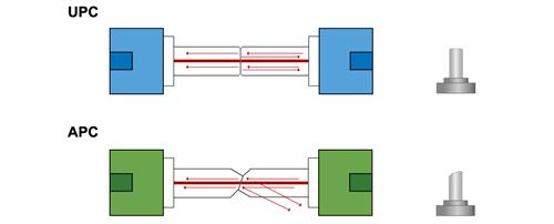 Przekrój złącza światłowodowego UPC i APC.
