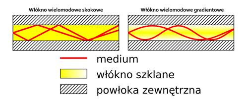 Przepływ strumieni świetlnych w światłowodzie wielomodowym.