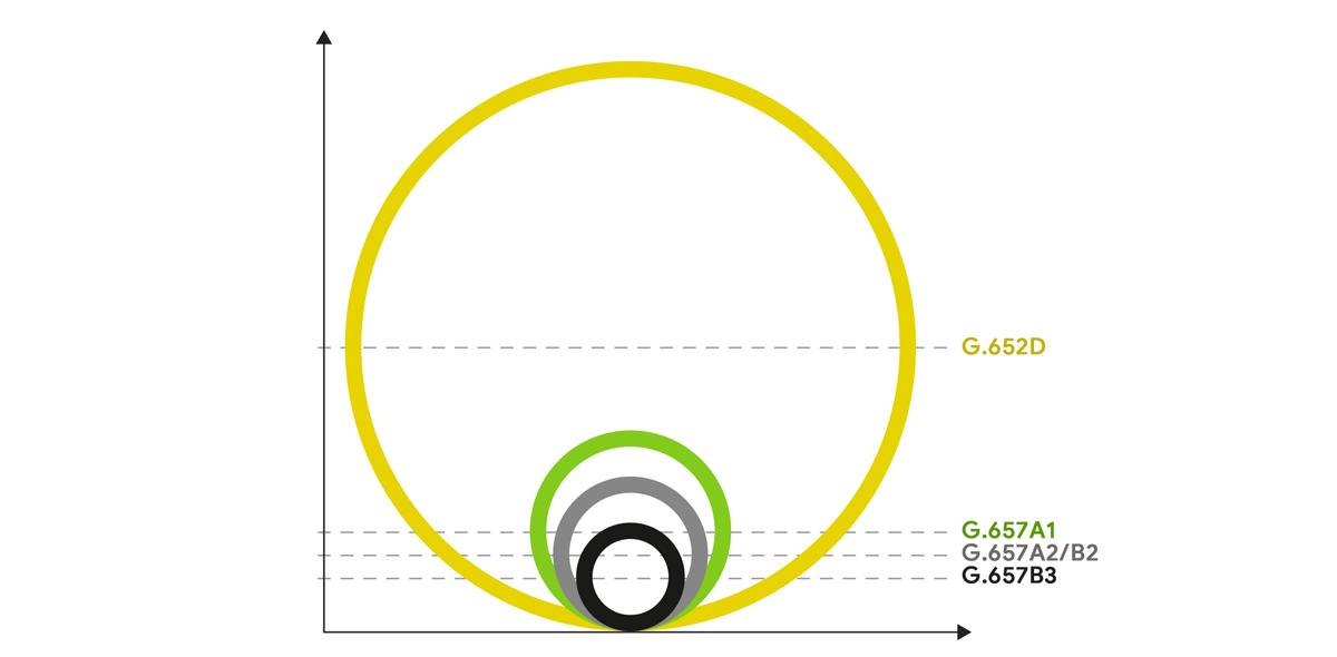 Wykres gięcia przewodu optycznego