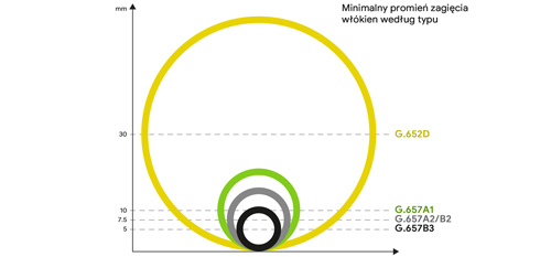 Wykres minimalnego promienia zagięcia włókien według typu.