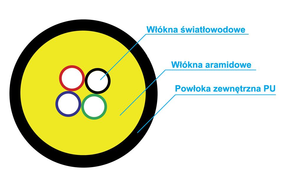 Budowa kabla światłowodowego S-QOTKSdD.
