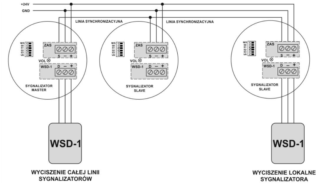 Schemat połaczenia sygnalizatorów w sieć