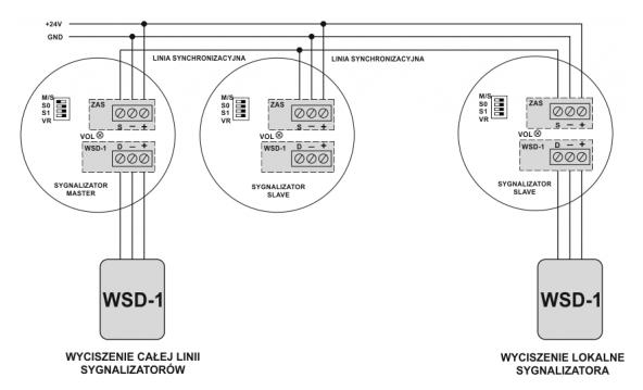Schemat połączenia sieci sygnalizatorów SA-K5N