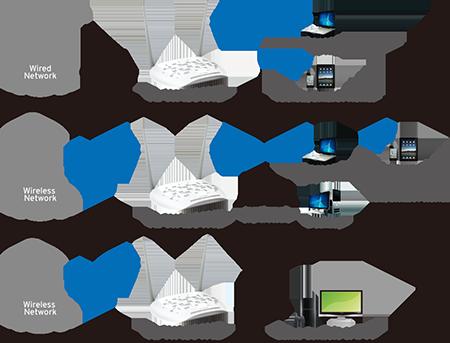 TL-WA801ND - Wiele trybów pracy punktu dostępowego.