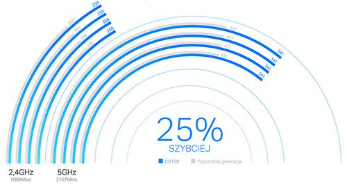 Maksymalna prędkość wyższa o 25%.