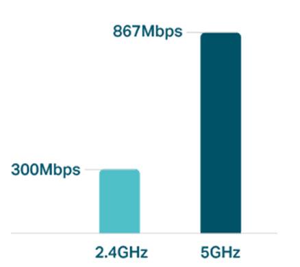 Standard 802.11ac - Nowa generacja połączeń bezprzewodowych