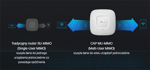 Technologia MU-MIMO.