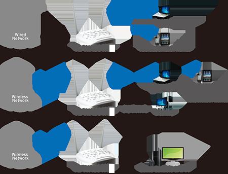 TL-WA801N - Wiele trybów pracy