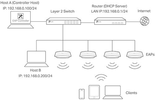 Przykładowe zastosowanie punktu dostępowego TP-Link.