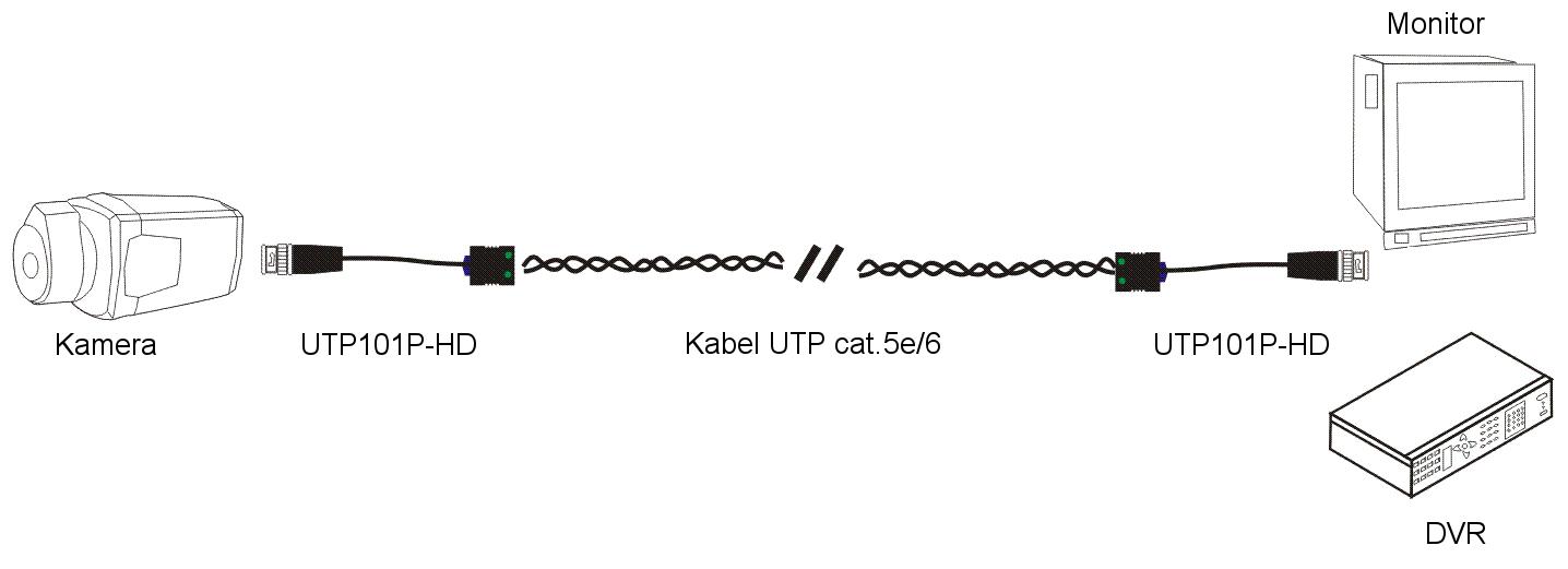 Przykładowe zastosowanie wideo transformatora UTP101P HD.
