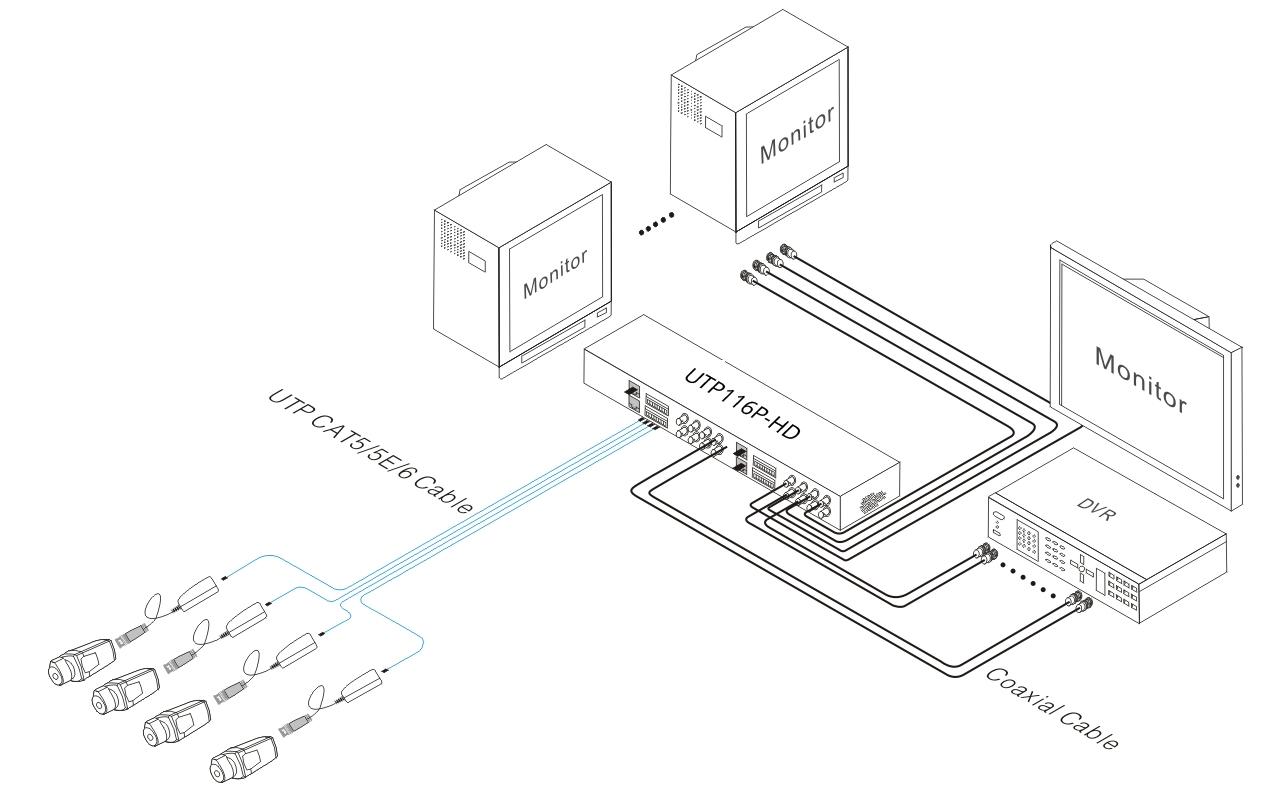 UTP116P-HD - Przykładowe zastosowanie urządzenia.