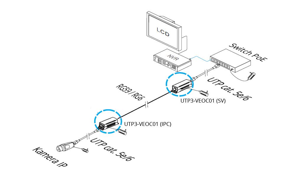 UTP3-VEOC01 - Przykładowe zastosowanie Extendera.