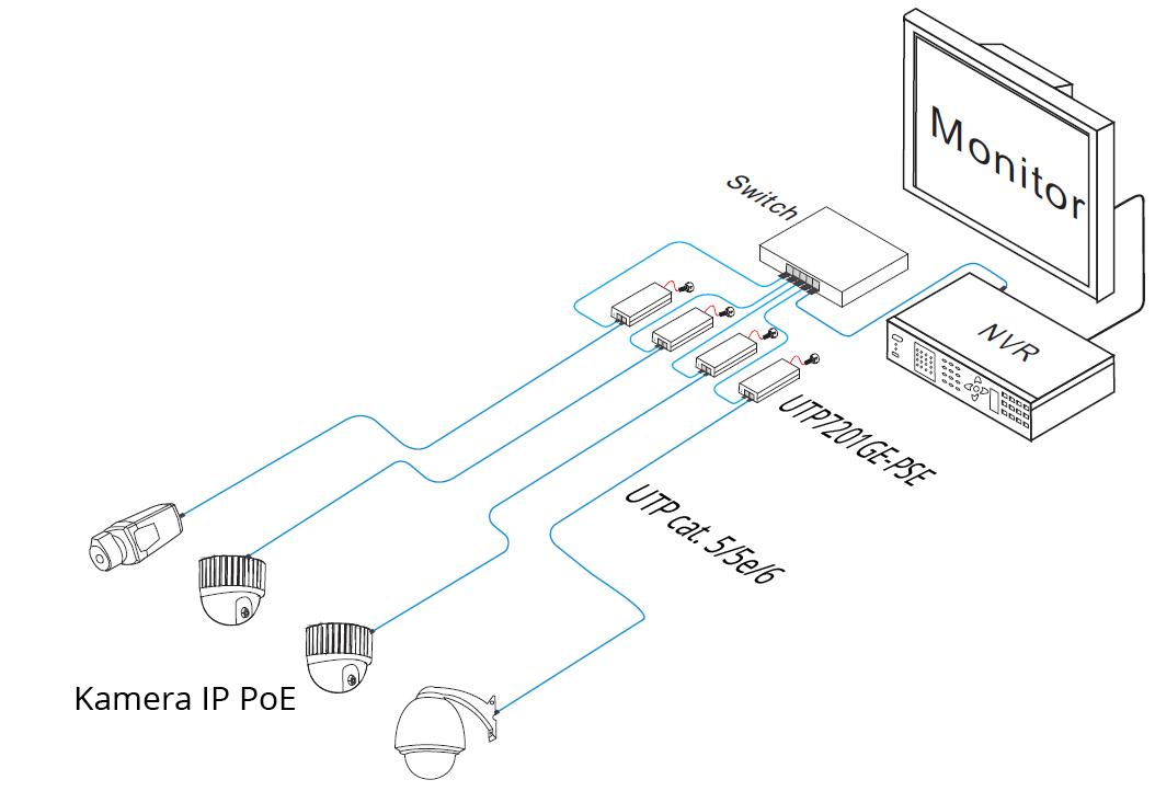 UTP7201GE-PSE30 - Przykładowe zastosowanie adaptera.