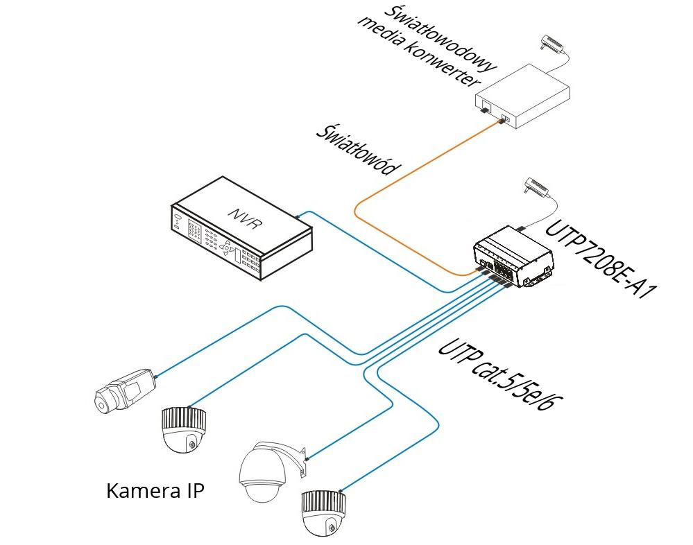 UTP7208E-A1 - Przykładowe zastosowanie switcha.