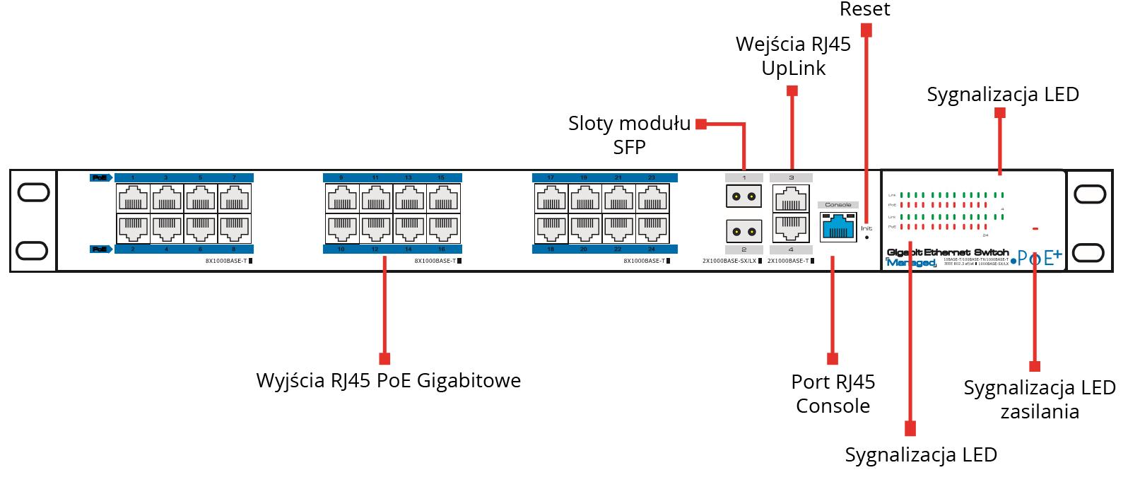PX-SW24G-SPL2-U4GF - Opis panelu switcha PoE.