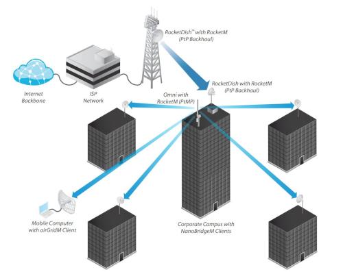 Przykładowe zastosowanie anteny AMO-5G13