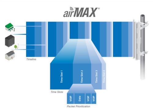 Technologia airMAX