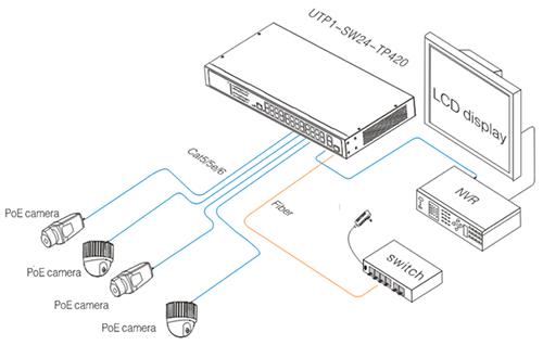 Przykładowe zastosowanie switcha.