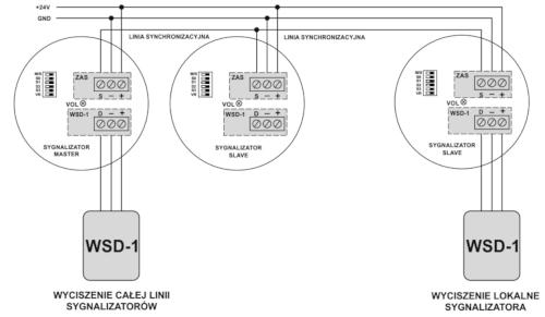 Schemat połączenia sygnalizatorów w sieć