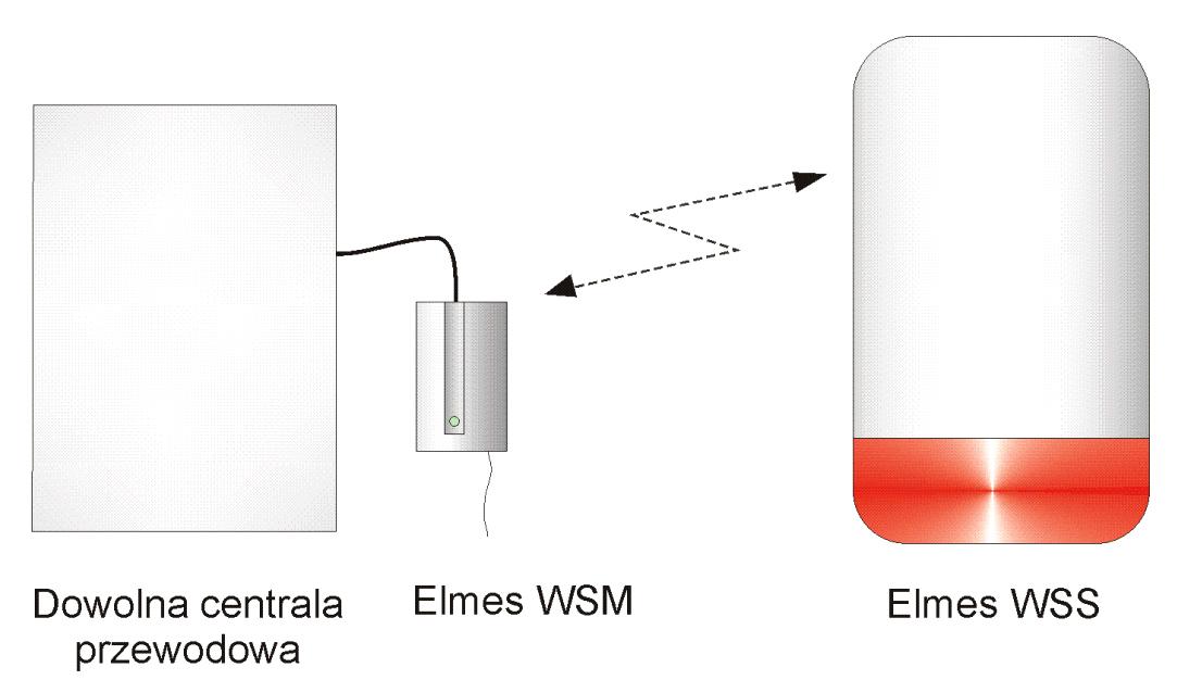 WSM - przykład zastosowania modułu.