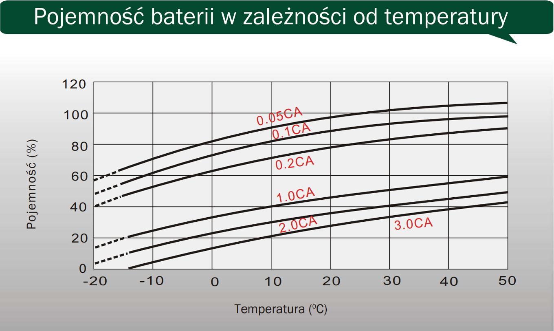 CJ12-26 - Pojemność baterii w zależności od temperatury.