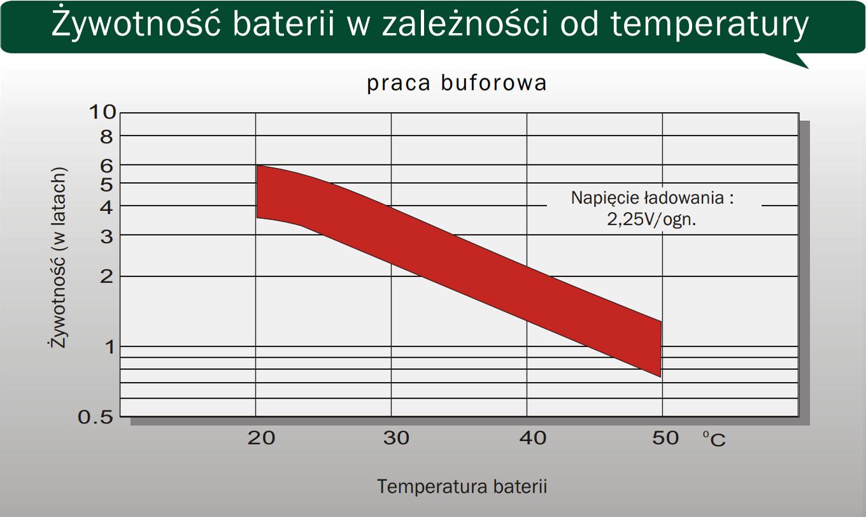 CJ12-26 - Żywotność baterii w zależności od temperatury.
